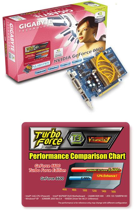 GigaByte MAYA GV-NX66256DP 256MB, PCI-E