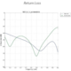 Ubiquiti NanoBeam 5AC-Gen2 AirMAX