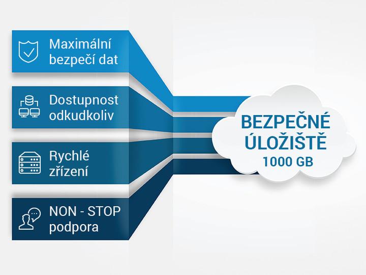 Bezpečné úložiště AlgoCloud 1000GB na 36 měsíců